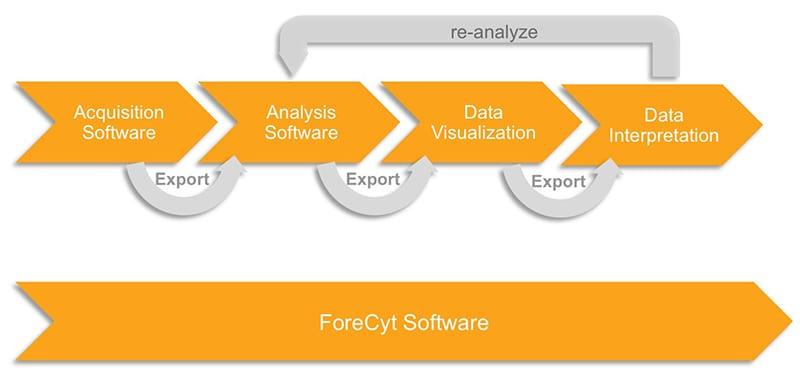 ForeCyt Workflow